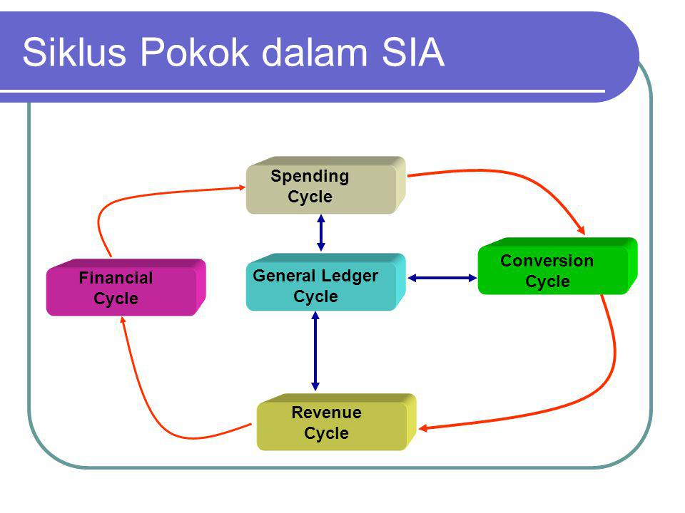Siklus Pokok dalam SIA Spending Cycle Conversion Cycle General Ledger