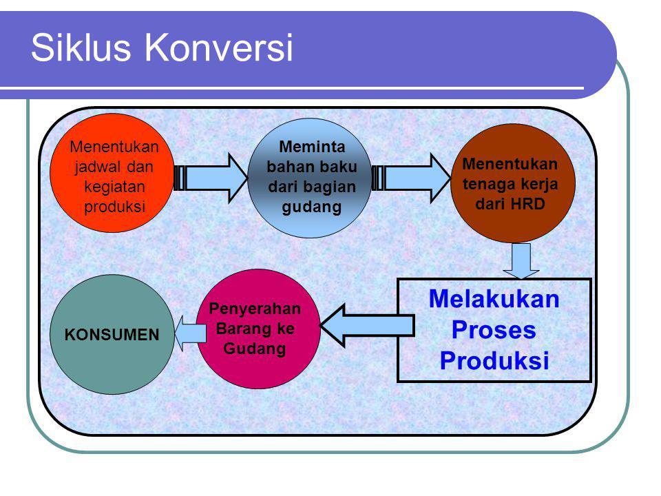 Siklus Konversi Melakukan Proses Produksi