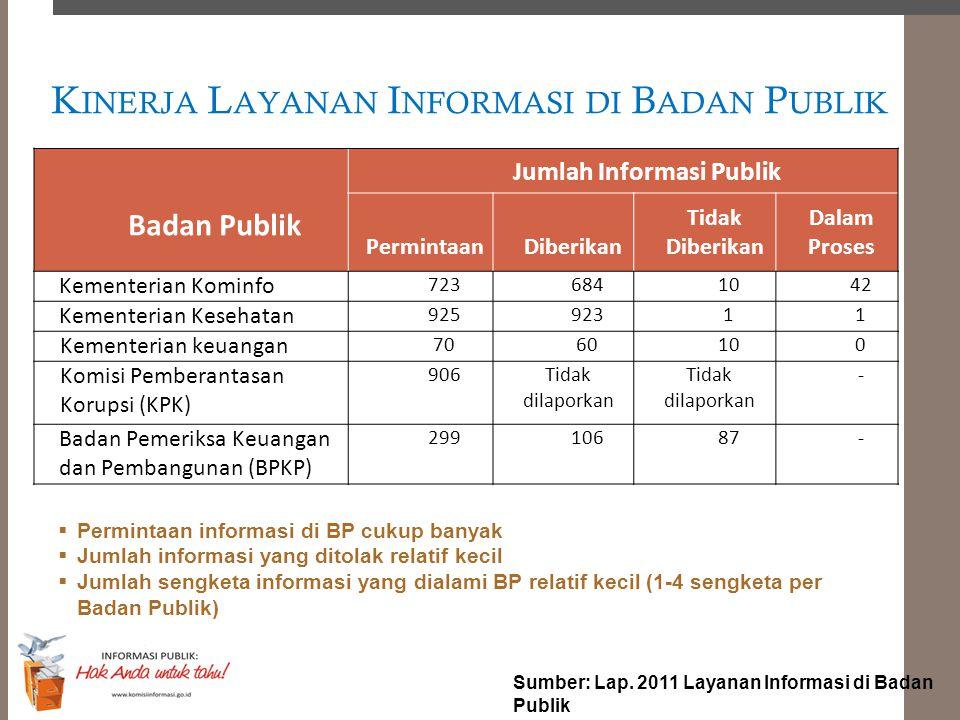 Kinerja Layanan Informasi di Badan Publik