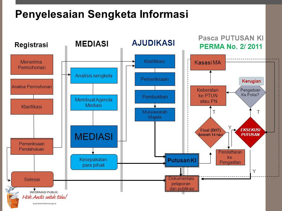 Penyelesaian Sengketa Informasi