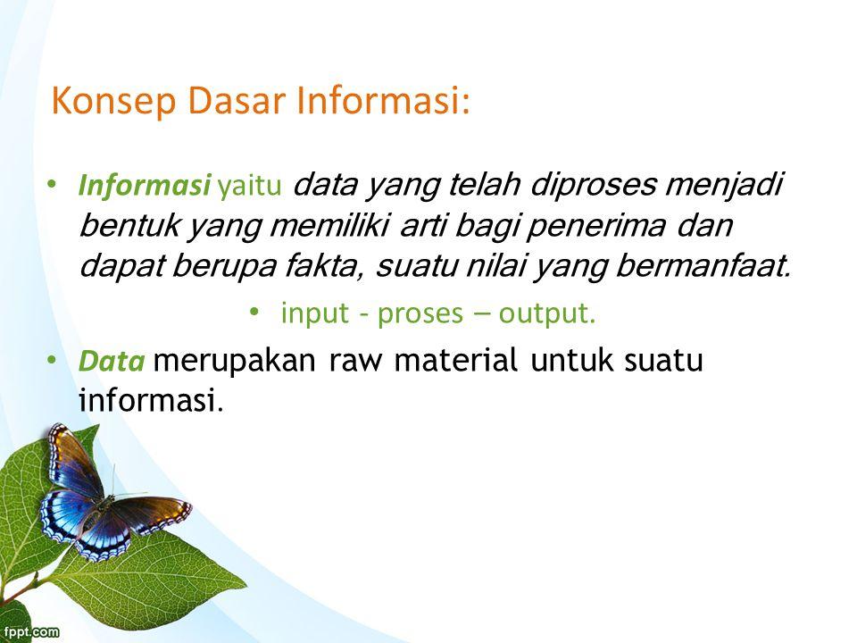 Konsep Dasar Informasi: