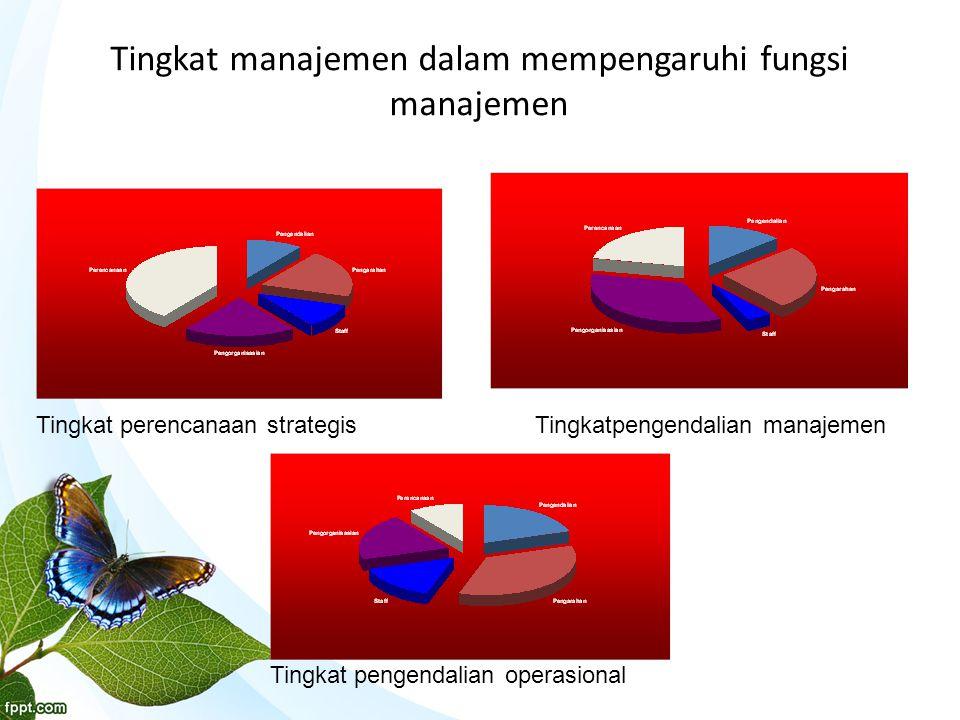 Tingkat manajemen dalam mempengaruhi fungsi manajemen