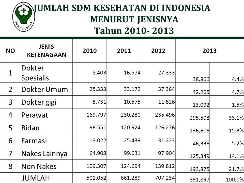 JUMLAH SDM KESEHATAN DI INDONESIA MENURUT JENISNYA Tahun 2010- 2013