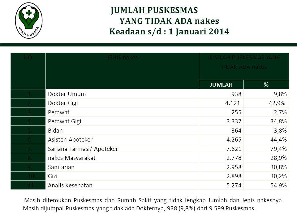 JUMLAH PUSKESMAS YANG TIDAK ADA nakes Keadaan s/d : 1 Januari 2014