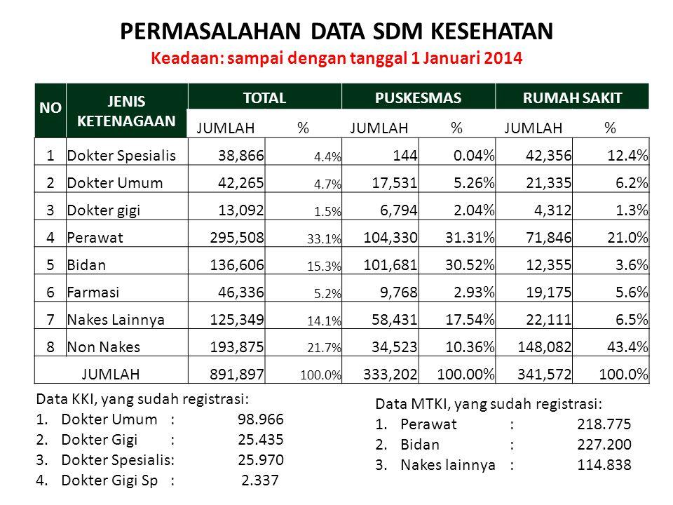 PERMASALAHAN DATA SDM KESEHATAN Keadaan: sampai dengan tanggal 1 Januari 2014