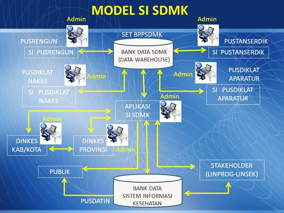 MODEL SI SDMK Admin Admin SET BPPSDMK PUSRENGUN PUSTANSERDIK