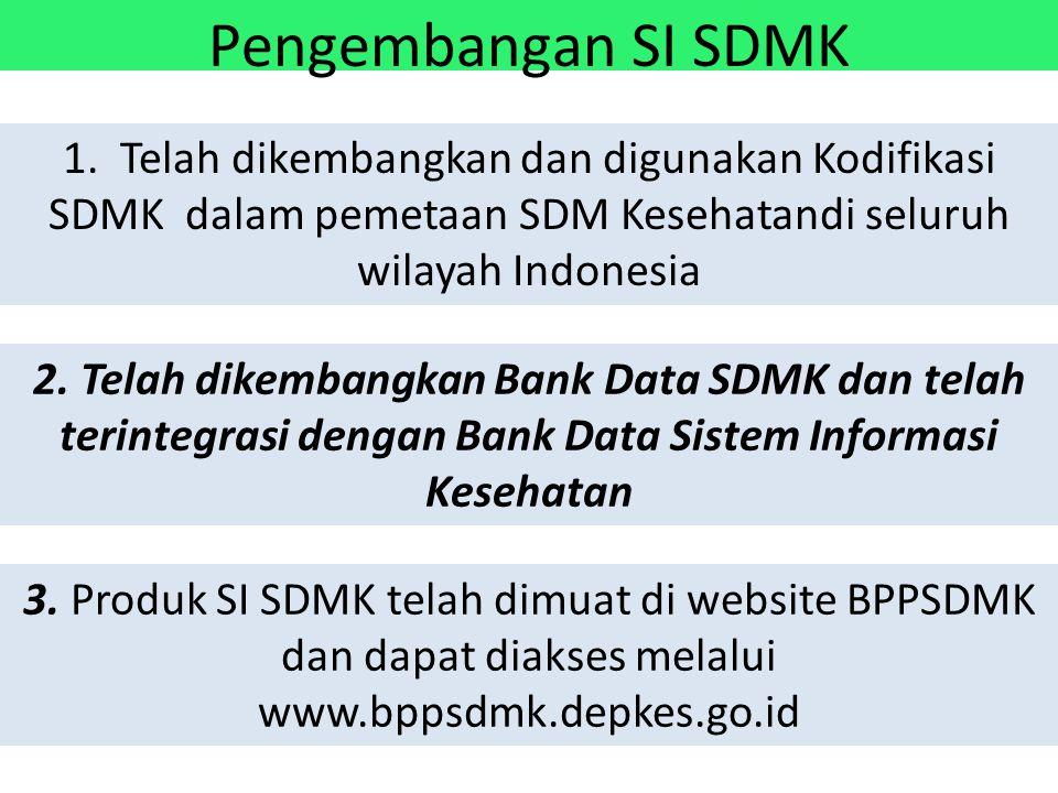 Pengembangan SI SDMK 1. Telah dikembangkan dan digunakan Kodifikasi SDMK dalam pemetaan SDM Kesehatandi seluruh wilayah Indonesia.