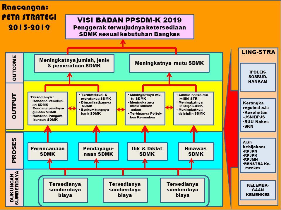 Rancangan: PETA STRATEGI 2015-2019 VISI BADAN PPSDM-K 2019