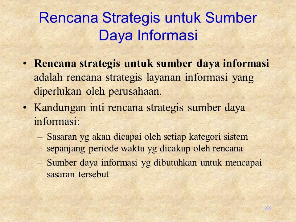 Rencana Strategis untuk Sumber Daya Informasi