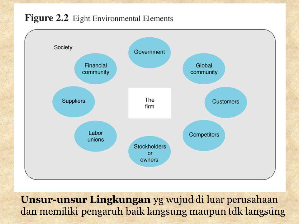 Unsur-unsur Lingkungan yg wujud di luar perusahaan dan memiliki pengaruh baik langsung maupun tdk langsung