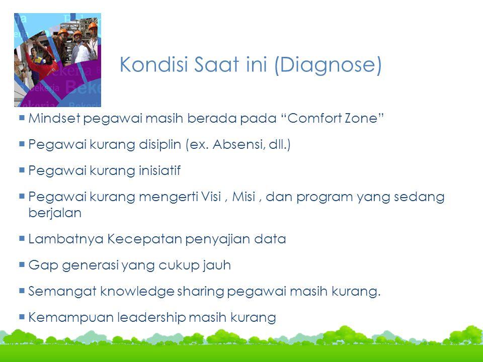Kondisi Saat ini (Diagnose)