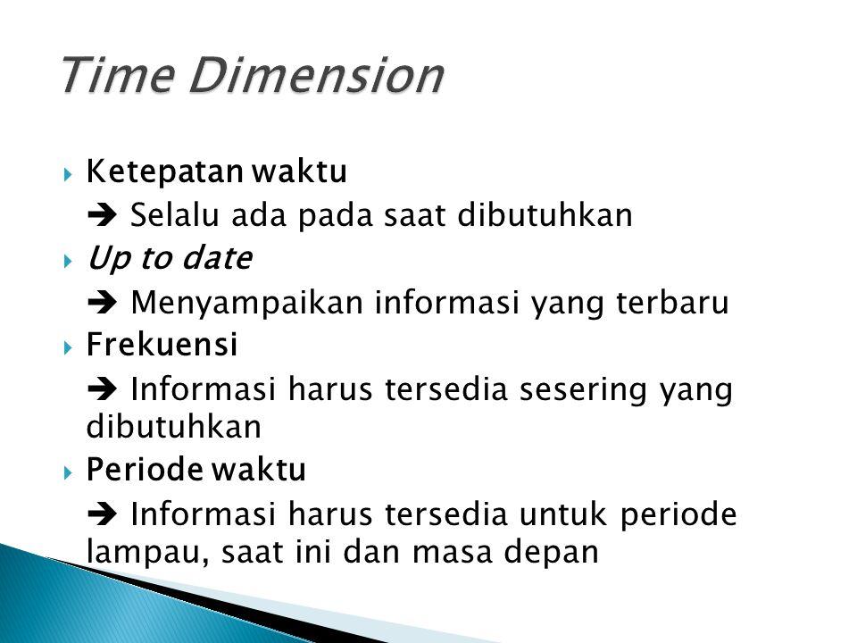 Time Dimension Ketepatan waktu  Selalu ada pada saat dibutuhkan