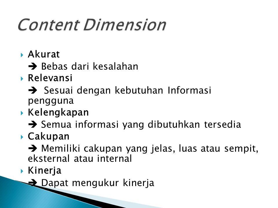 Content Dimension Akurat  Bebas dari kesalahan Relevansi