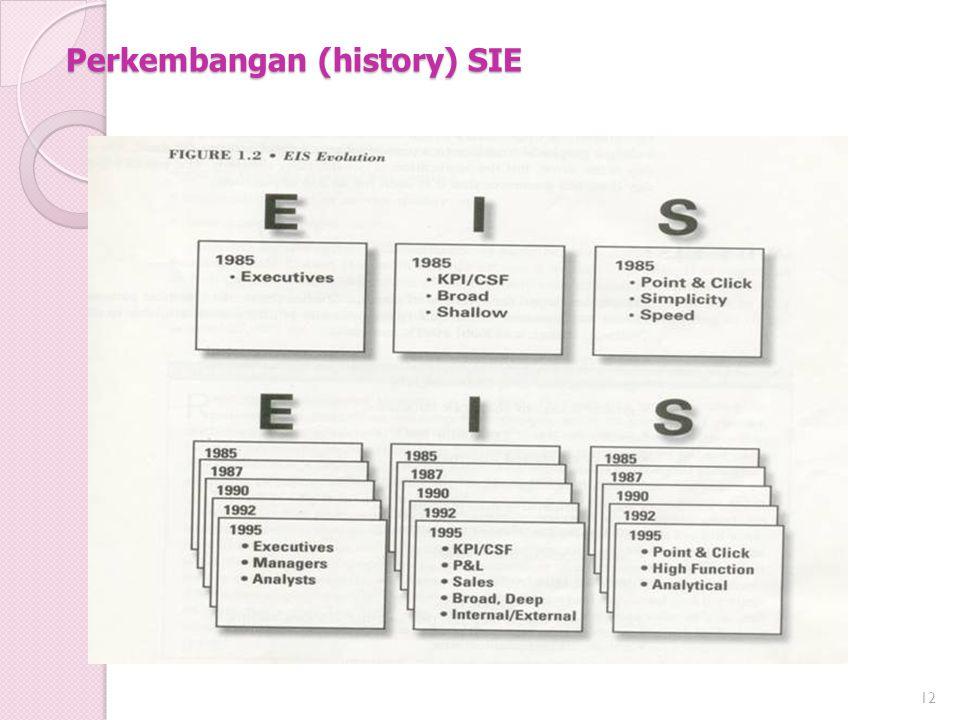 Perkembangan (history) SIE