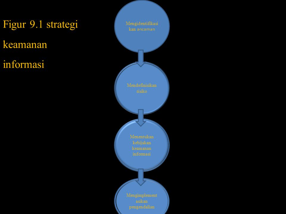 Figur 9.1 strategi keamanan informasi