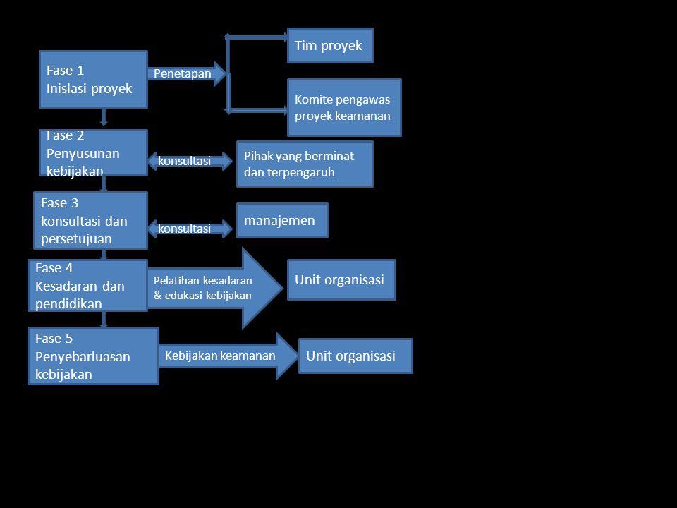Figur 9.3 {penyusunan kebijakan keamanan}