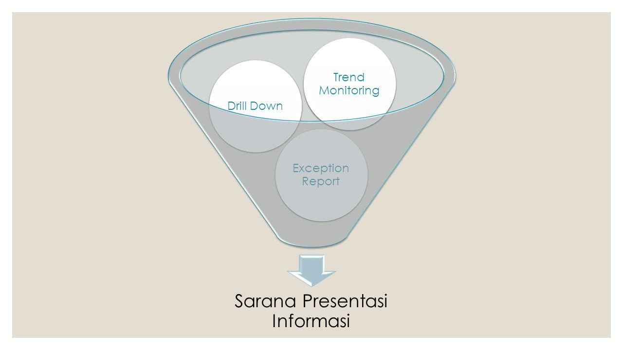 Sarana Presentasi Informasi