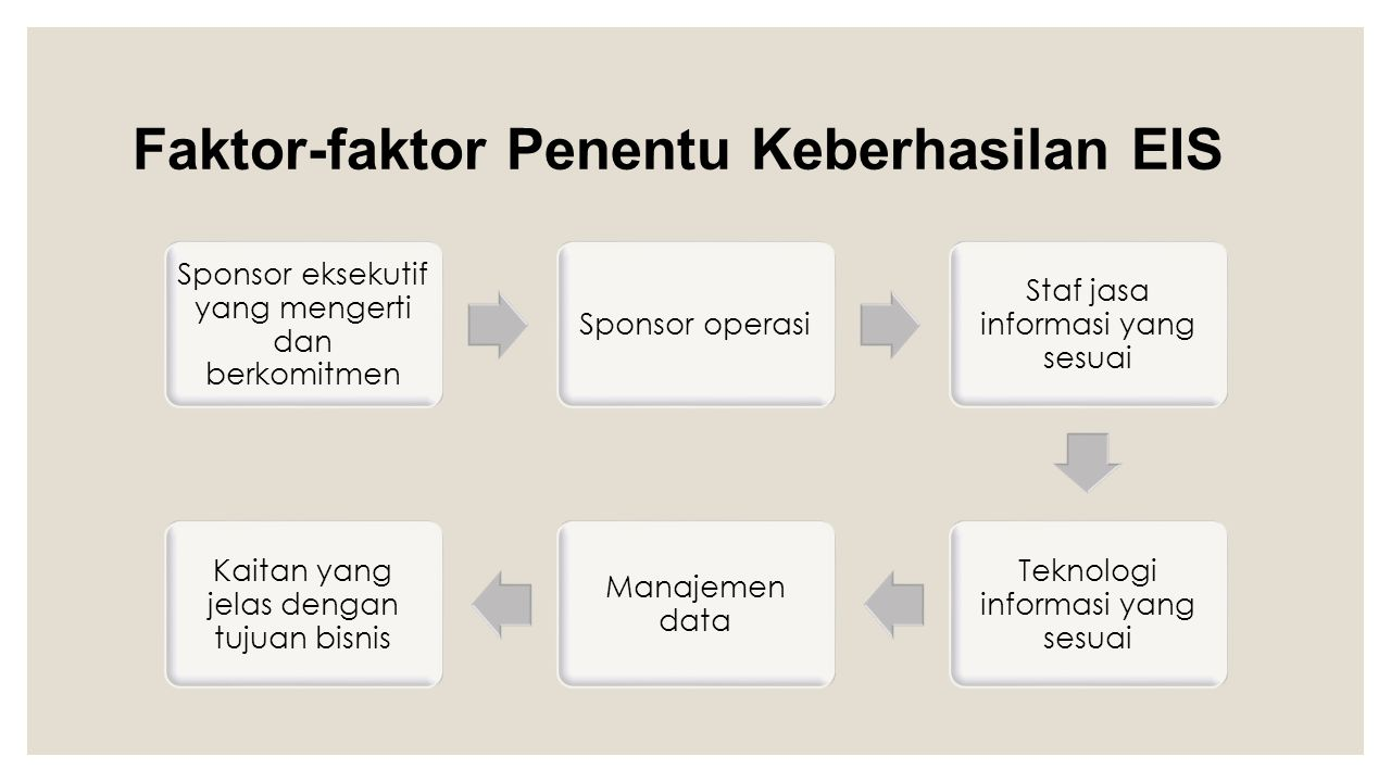 Faktor-faktor Penentu Keberhasilan EIS