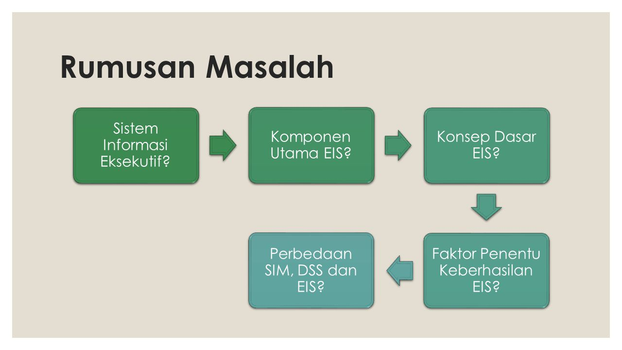 Rumusan Masalah Sistem Informasi Eksekutif Komponen Utama EIS