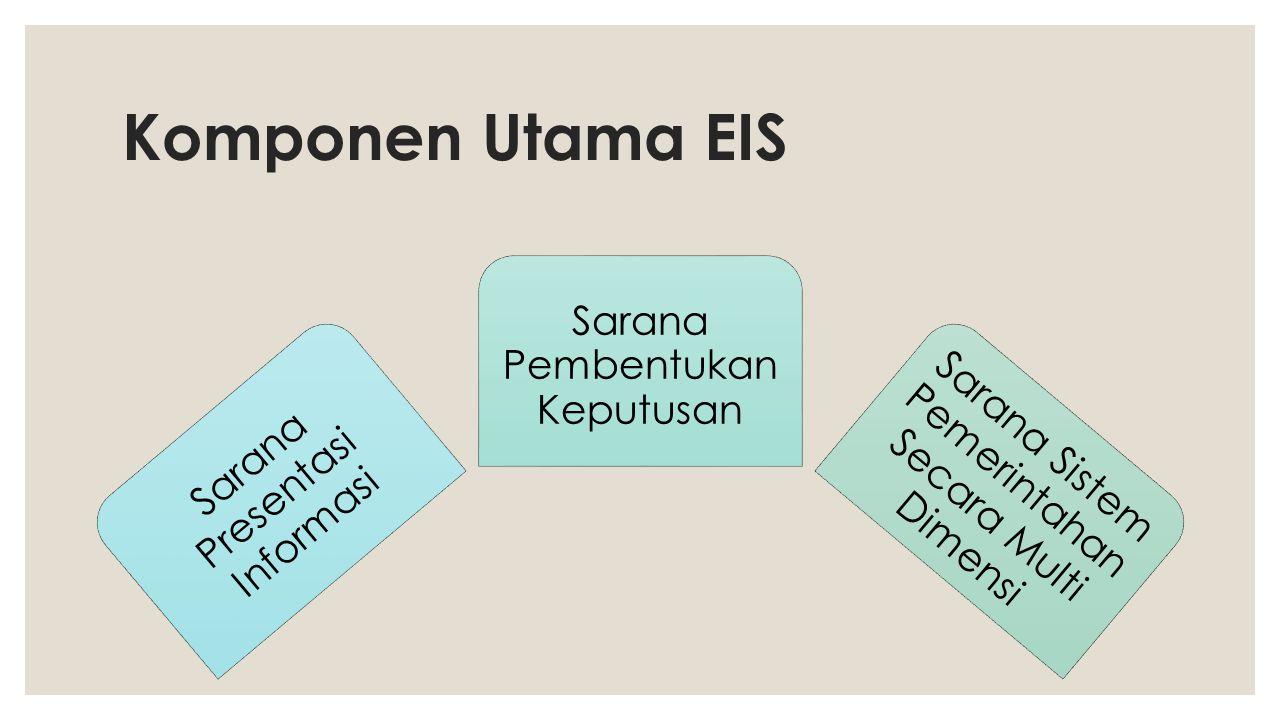 Komponen Utama EIS Sarana Pembentukan Keputusan