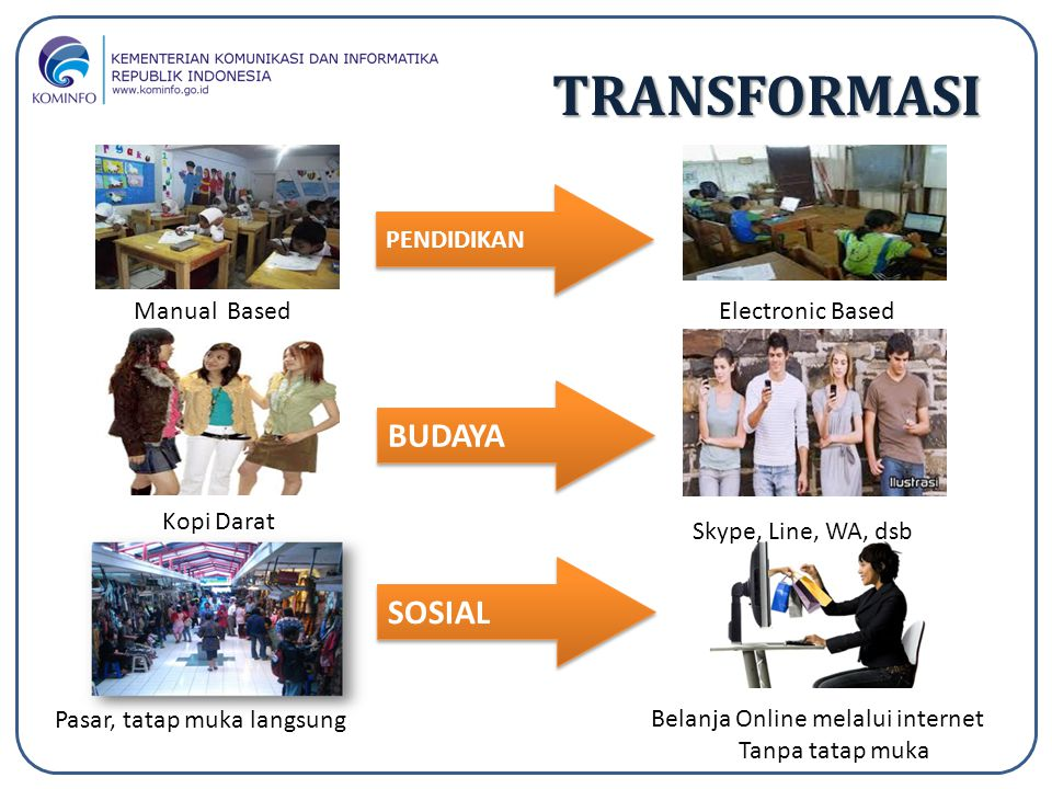 TRANSFORMASI BUDAYA SOSIAL PENDIDIKAN Manual Based Electronic Based