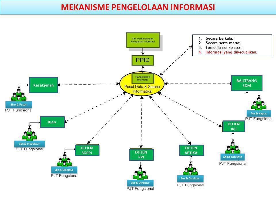 MEKANISME PENGELOLAAN INFORMASI