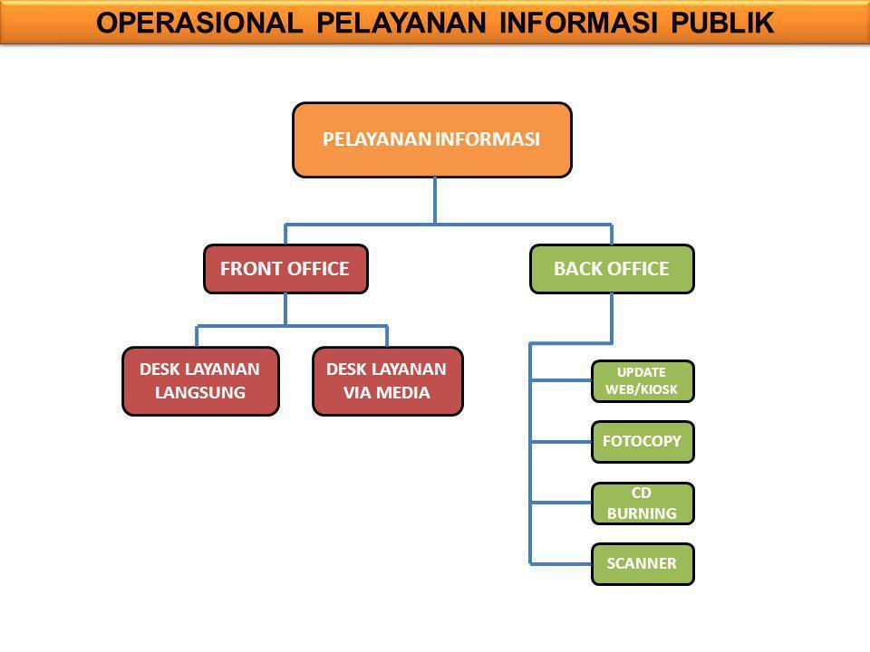 OPERASIONAL PELAYANAN INFORMASI PUBLIK