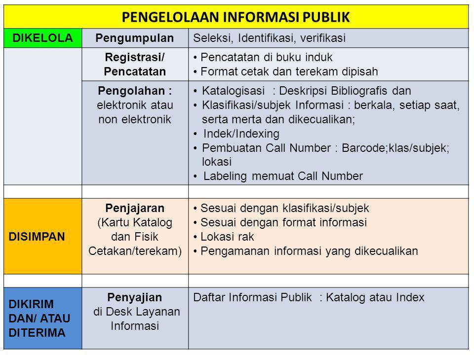 PENGELOLAAN INFORMASI PUBLIK Registrasi/ Pencatatan