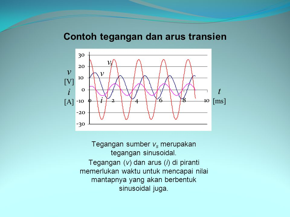 Tegangan sumber vs merupakan tegangan sinusoidal.