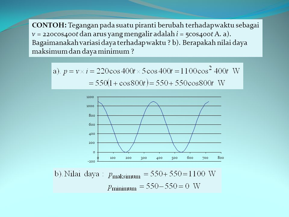 CONTOH: Tegangan pada suatu piranti berubah terhadap waktu sebagai v = 220cos400t dan arus yang mengalir adalah i = 5cos400t A. a). Bagaimanakah variasi daya terhadap waktu b). Berapakah nilai daya maksimum dan daya minimum