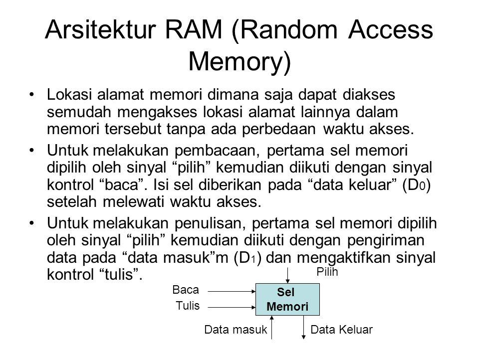 Arsitektur RAM (Random Access Memory)