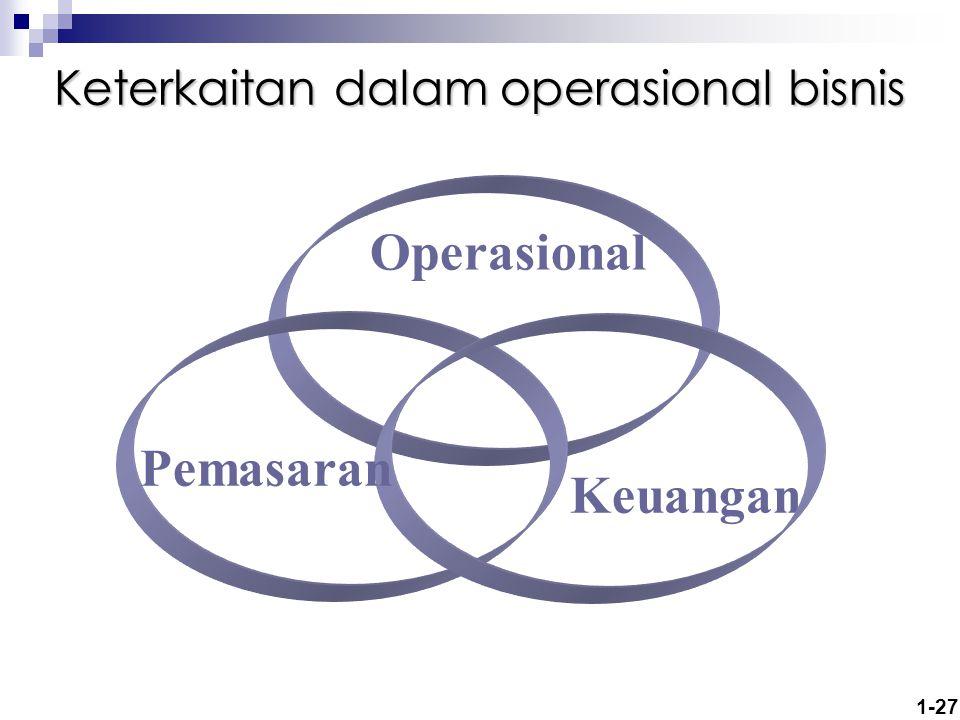 Keterkaitan dalam operasional bisnis