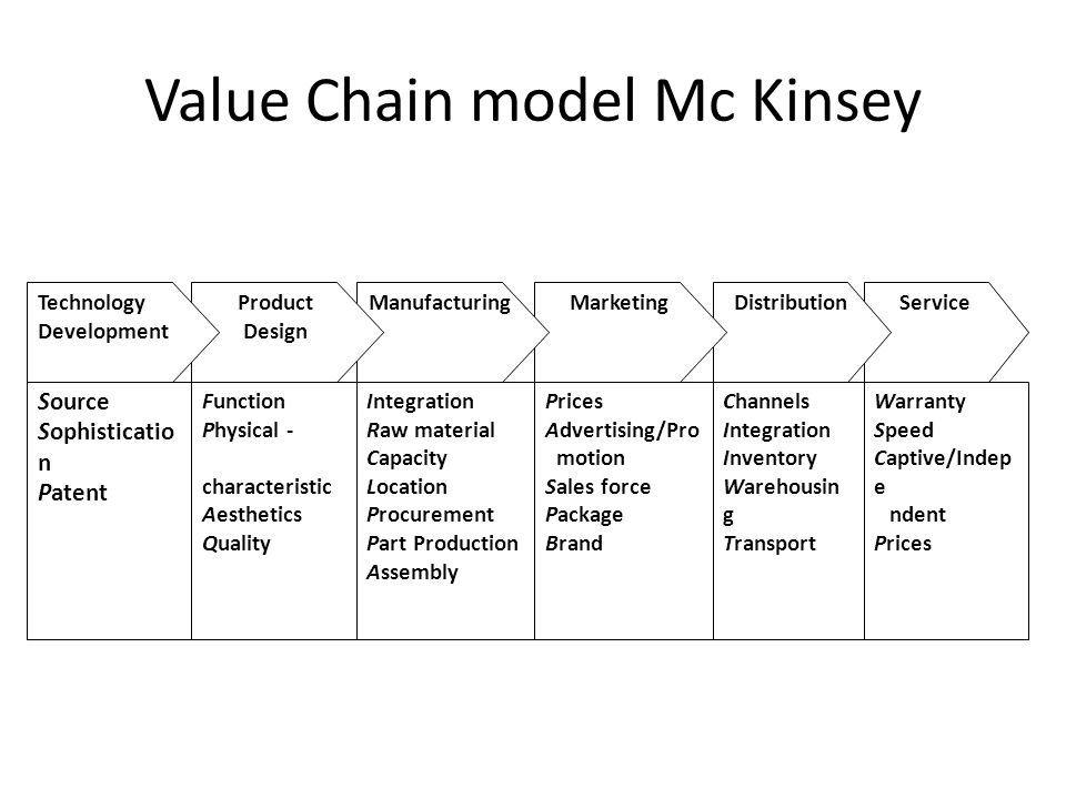 Value Chain model Mc Kinsey