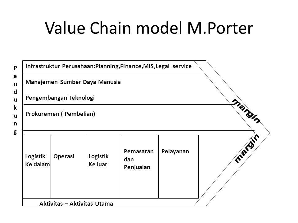 Value Chain model M.Porter
