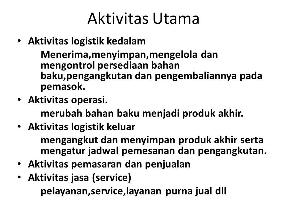 Aktivitas Utama Aktivitas logistik kedalam