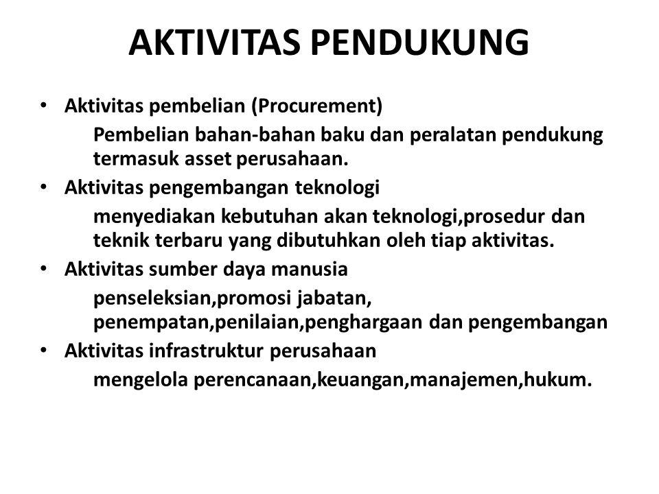 AKTIVITAS PENDUKUNG Aktivitas pembelian (Procurement)
