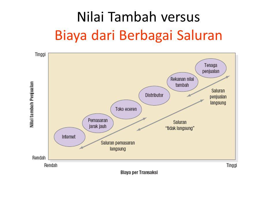 Nilai Tambah versus Biaya dari Berbagai Saluran