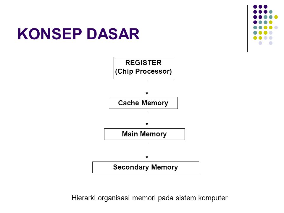 KONSEP DASAR REGISTER (Chip Processor) Cache Memory Main Memory