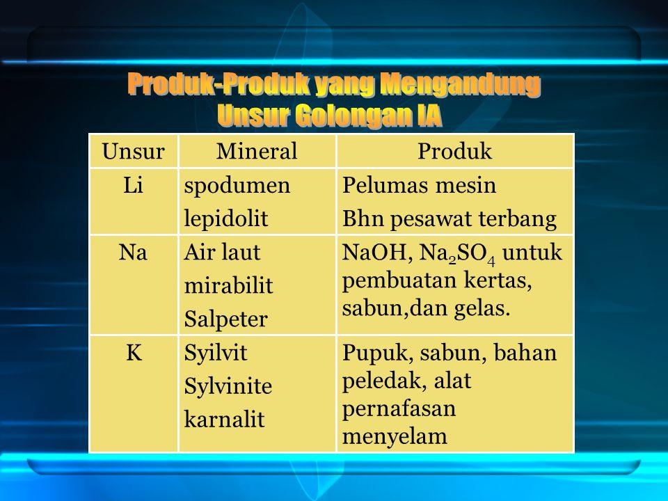 Produk-Produk yang Mengandung