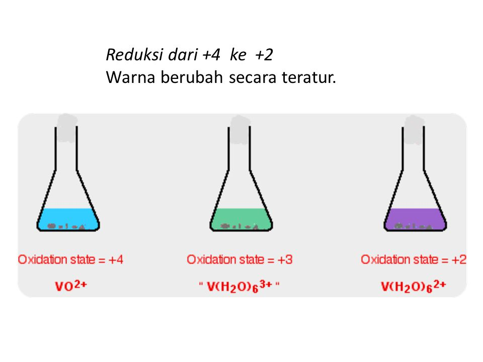 Reduksi dari +4 ke +2 Warna berubah secara teratur.