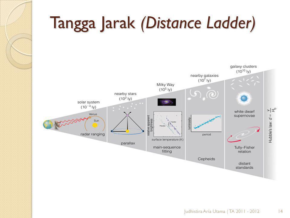Tangga Jarak (Distance Ladder)