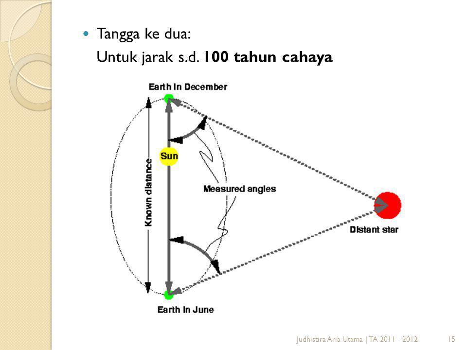Untuk jarak s.d. 100 tahun cahaya