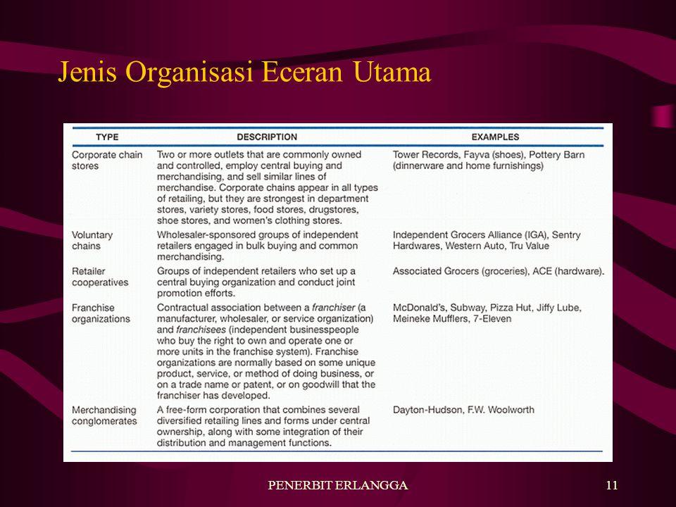 Jenis Organisasi Eceran Utama