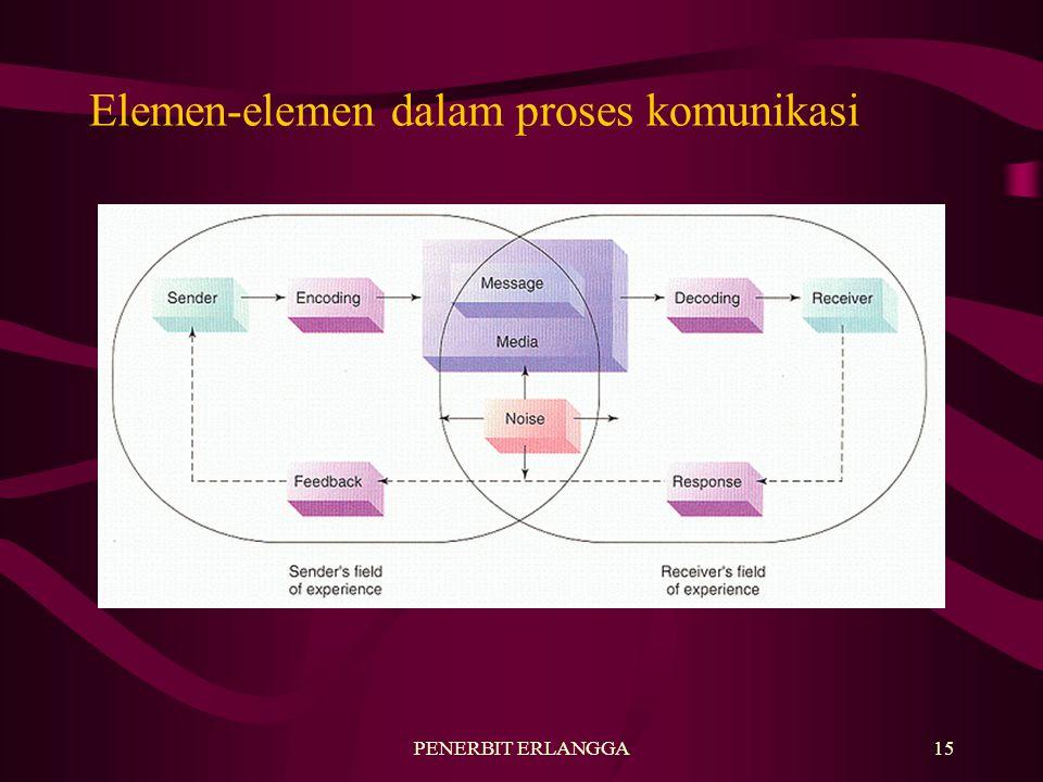 Elemen-elemen dalam proses komunikasi