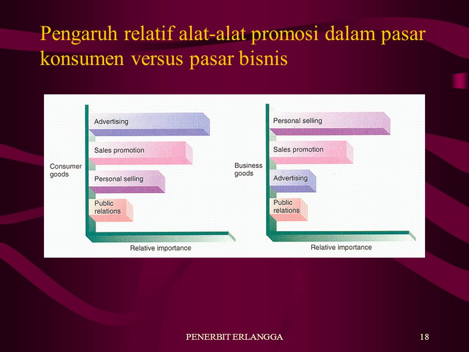Pengaruh relatif alat-alat promosi dalam pasar konsumen versus pasar bisnis