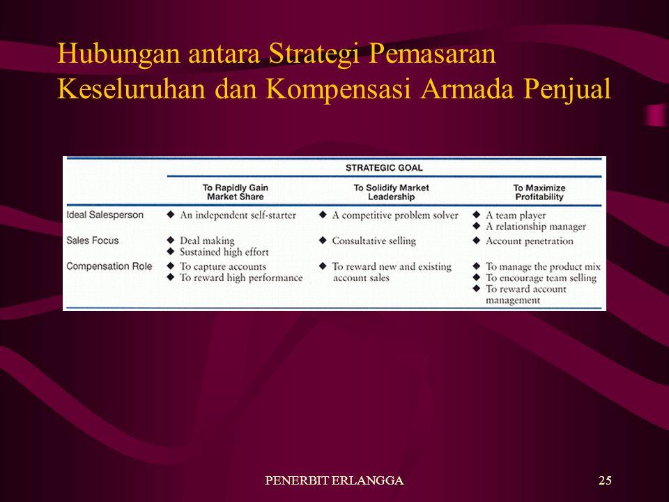 Hubungan antara Strategi Pemasaran Keseluruhan dan Kompensasi Armada Penjual