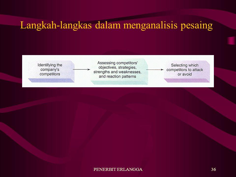 Langkah-langkas dalam menganalisis pesaing