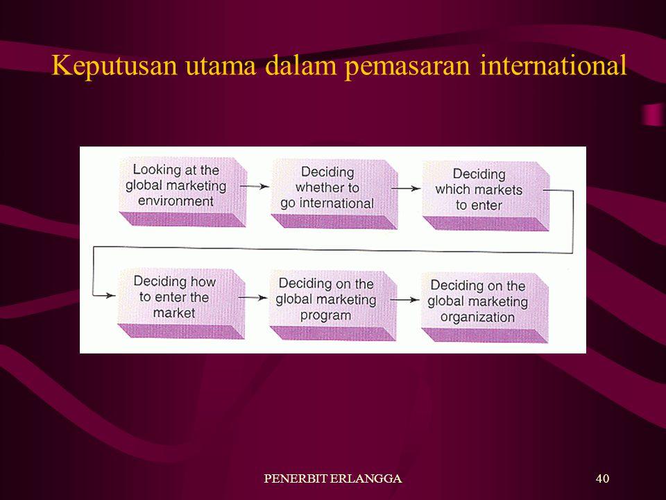 Keputusan utama dalam pemasaran international