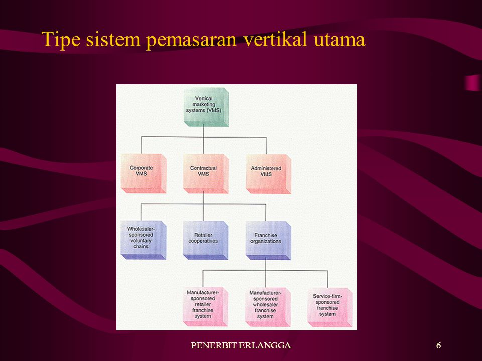 Tipe sistem pemasaran vertikal utama