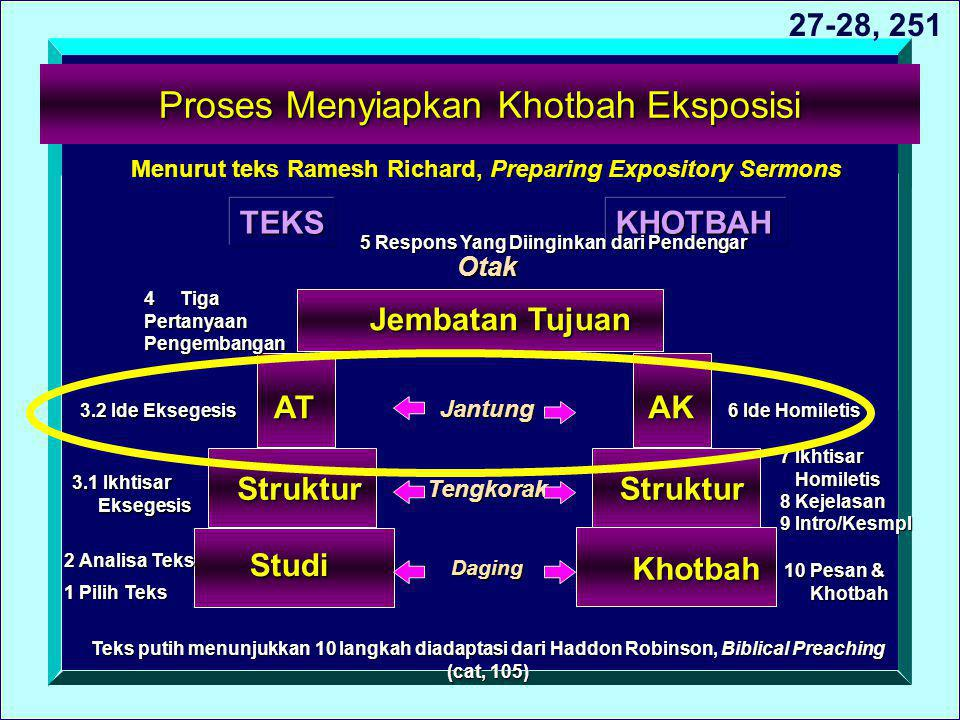 Proses Menyiapkan Khotbah Eksposisi